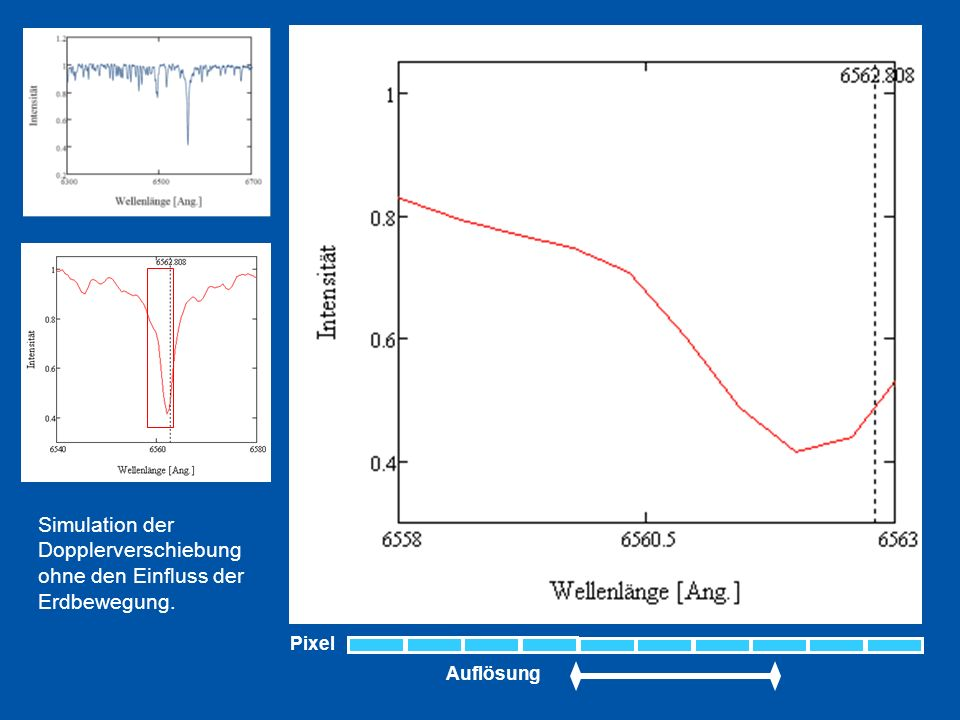 Simulation der Dopplerverschiebung ohne den Einfluss der Erdbewegung.