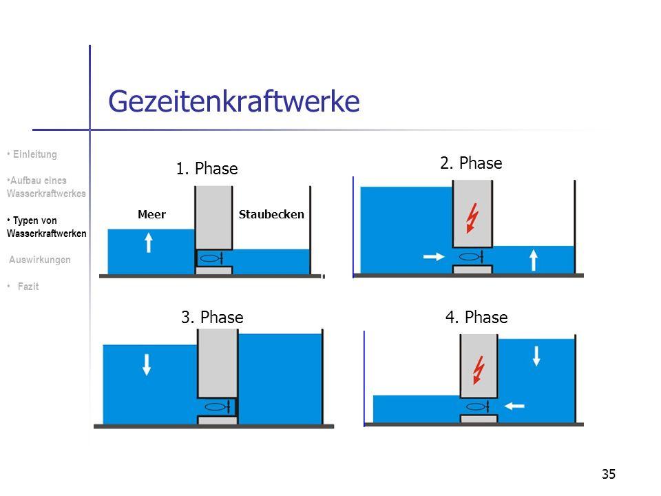 Gezeitenkraftwerke 2. Phase 1. Phase 3. Phase 4. Phase Einleitung