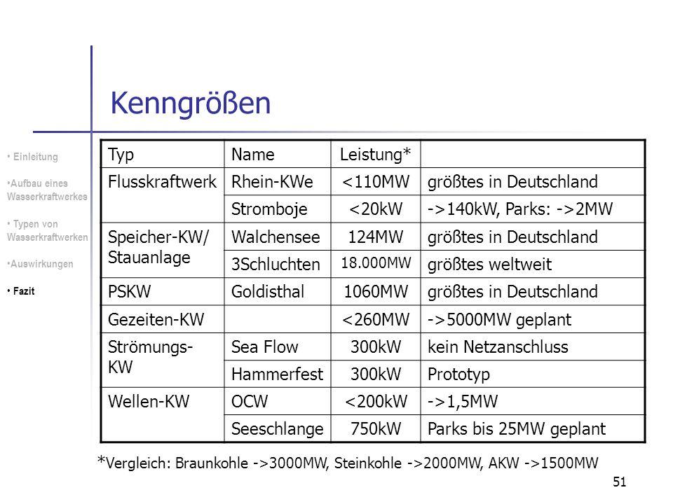 Kenngrößen Typ Name Leistung* Flusskraftwerk Rhein-KWe <110MW