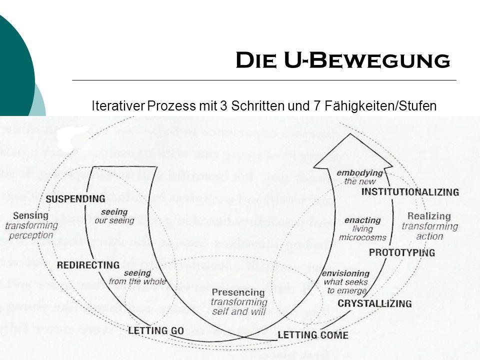 Die U-Bewegung Iterativer Prozess mit 3 Schritten und 7 Fähigkeiten/Stufen.