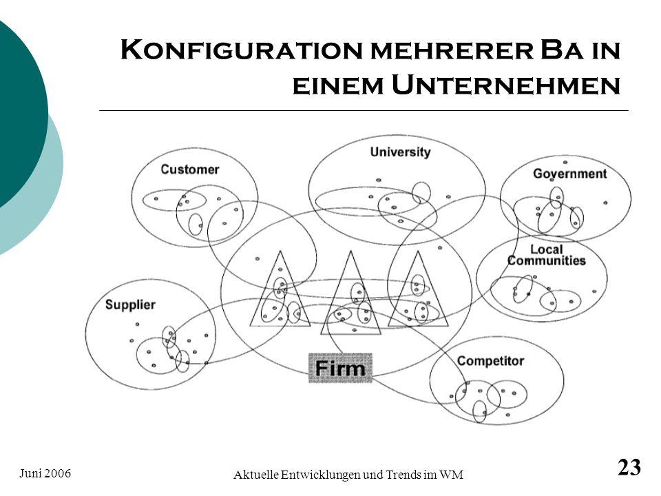 Konfiguration mehrerer Ba in einem Unternehmen