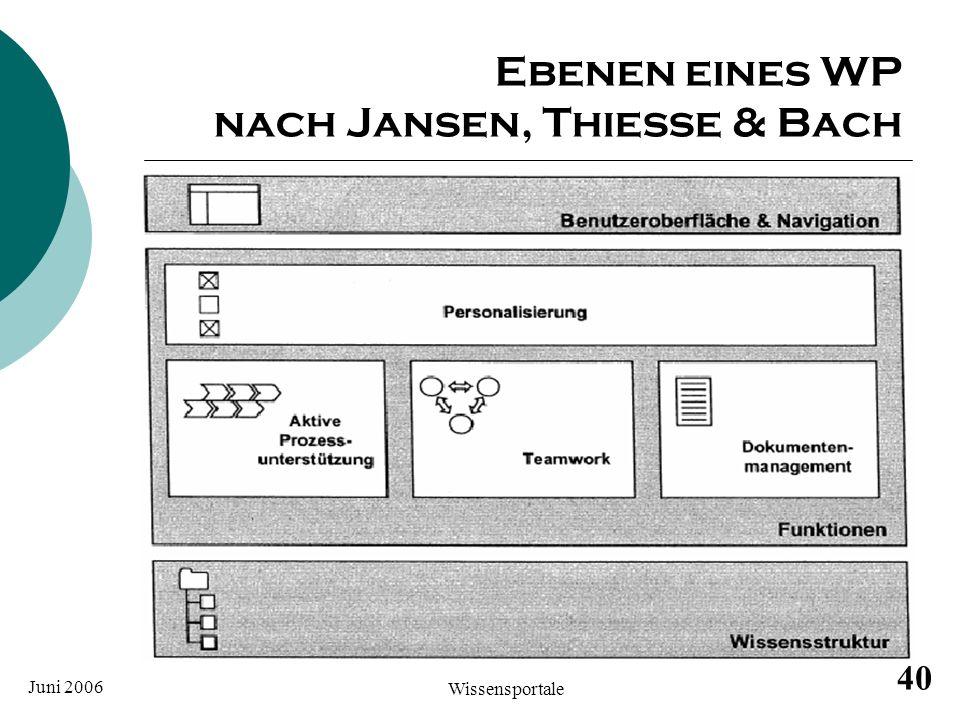 Ebenen eines WP nach Jansen, Thiesse & Bach