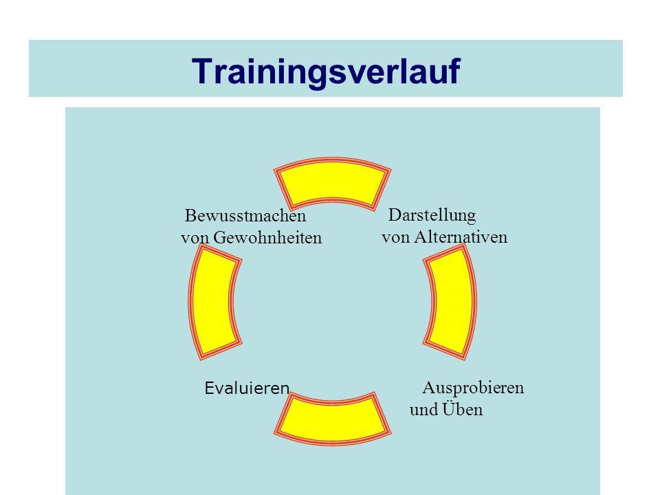Trainingsverlauf