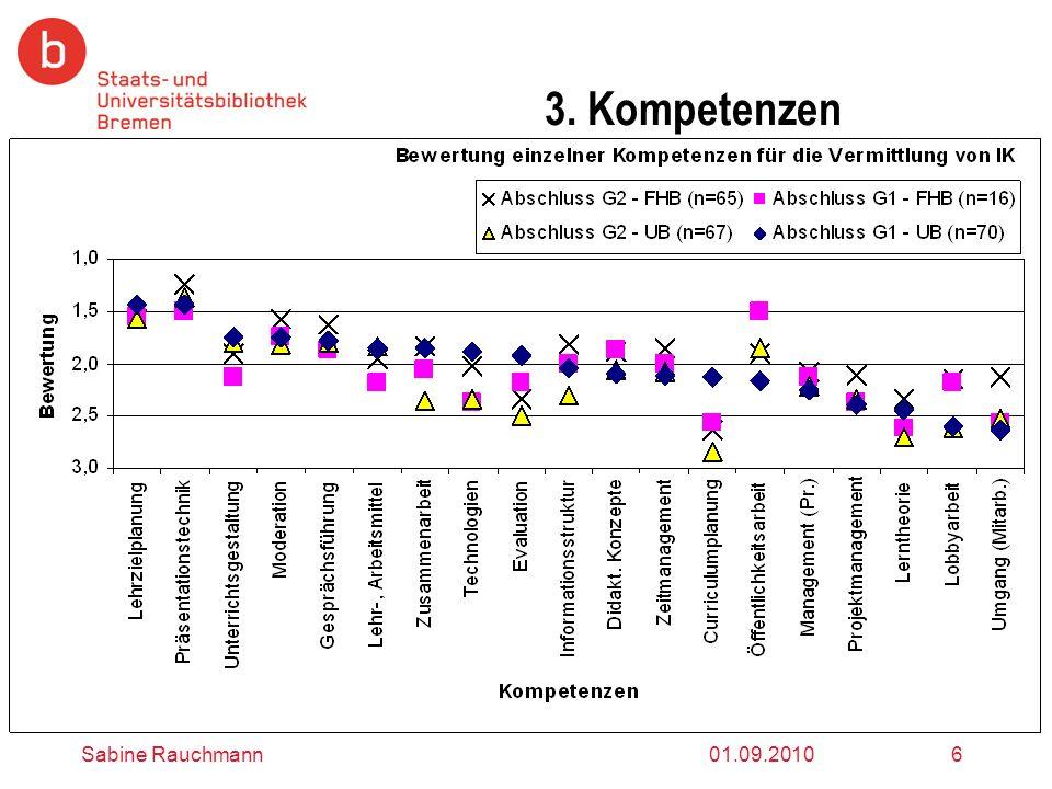 3. Kompetenzen Sabine Rauchmann 01.09.2010