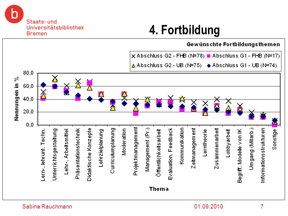 4. Fortbildung Sabine Rauchmann 01.09.2010