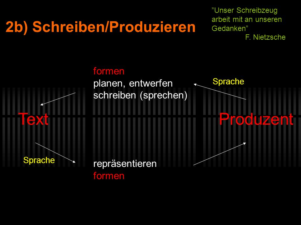 2b) Schreiben/Produzieren