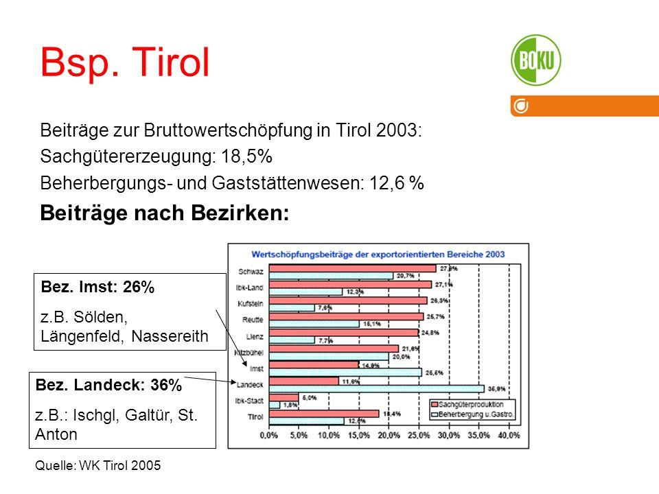 Bsp. Tirol Beiträge nach Bezirken: