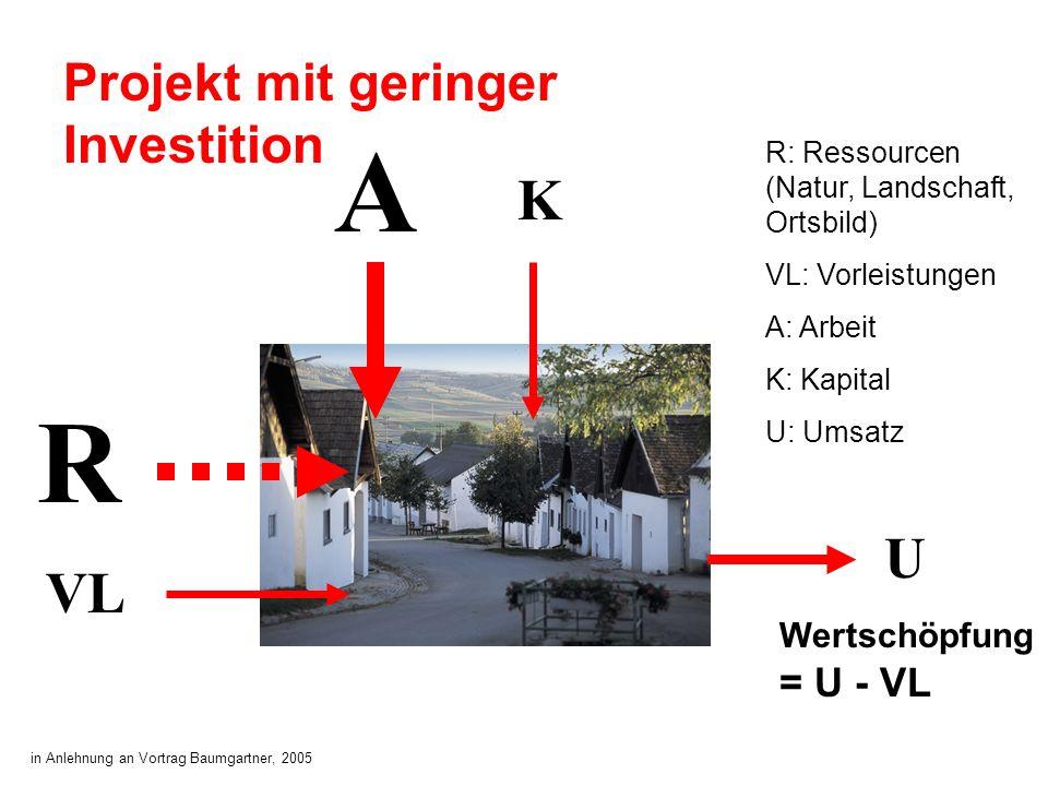 A R K U VL Projekt mit geringer Investition Wertschöpfung = U - VL