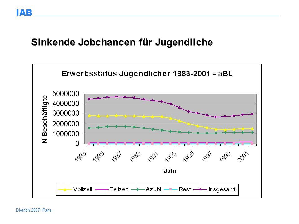 Sinkende Jobchancen für Jugendliche