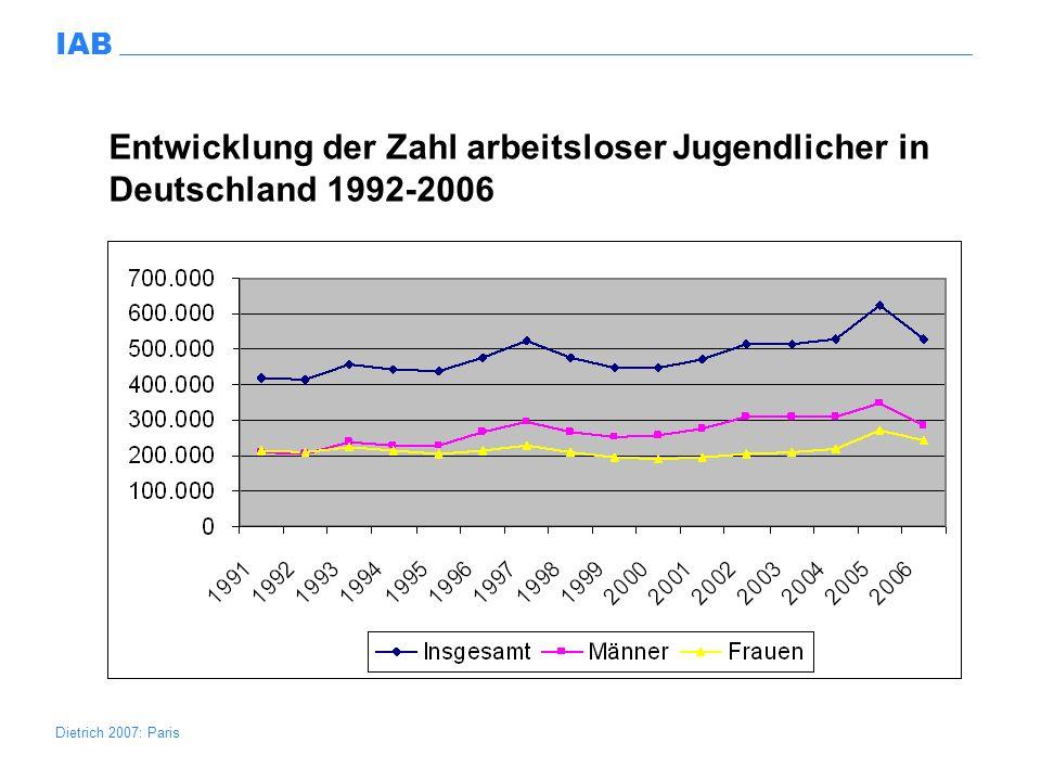 Entwicklung der Zahl arbeitsloser Jugendlicher in Deutschland 1992-2006