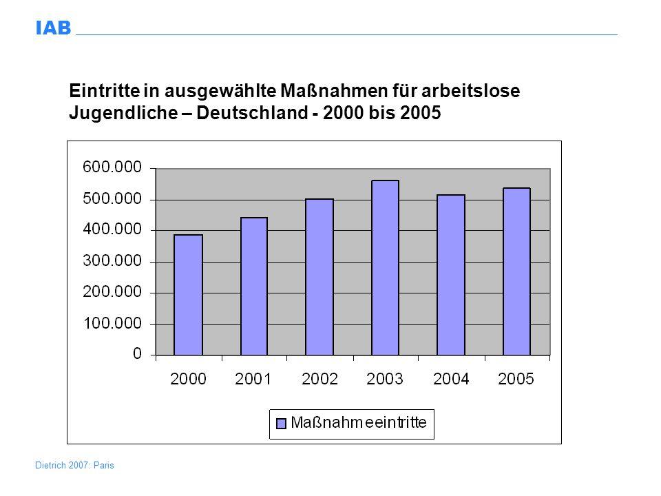 Eintritte in ausgewählte Maßnahmen für arbeitslose Jugendliche – Deutschland - 2000 bis 2005