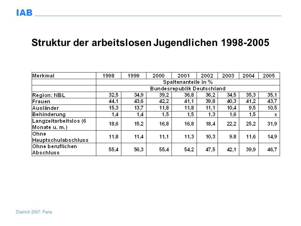 Struktur der arbeitslosen Jugendlichen 1998-2005