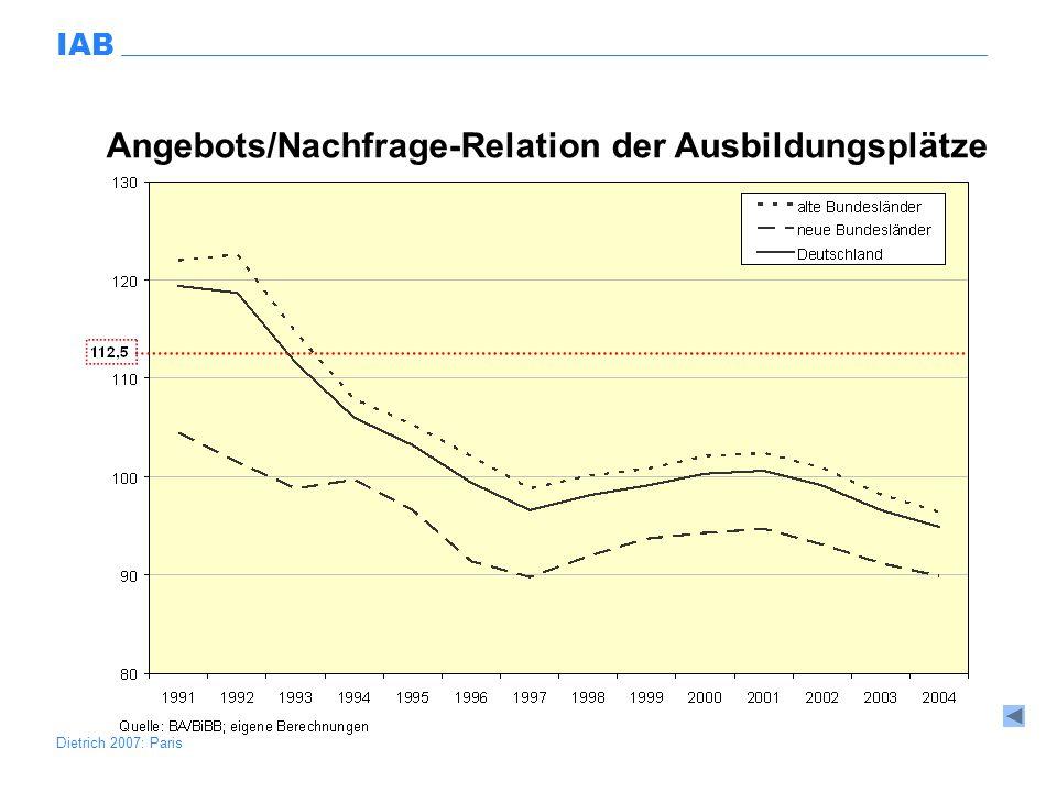 Angebots/Nachfrage-Relation der Ausbildungsplätze