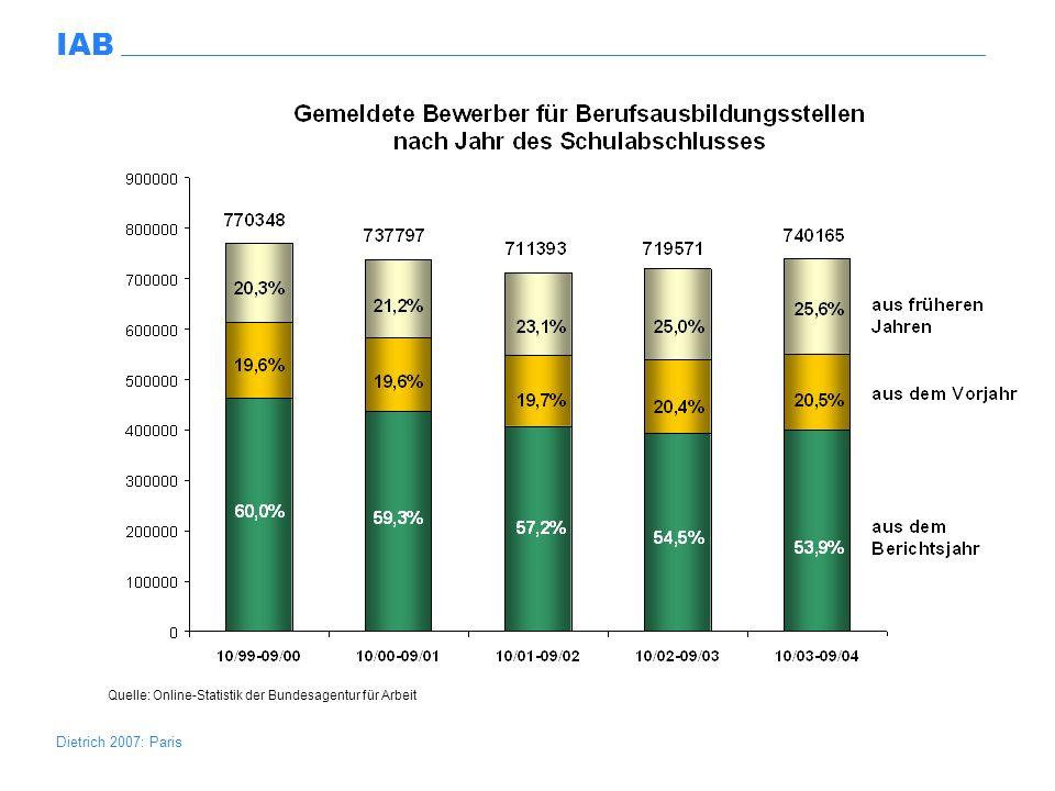 Excel/reinberg/Jugendliche.xls Quelle: Online-Statistik der Bundesagentur für Arbeit