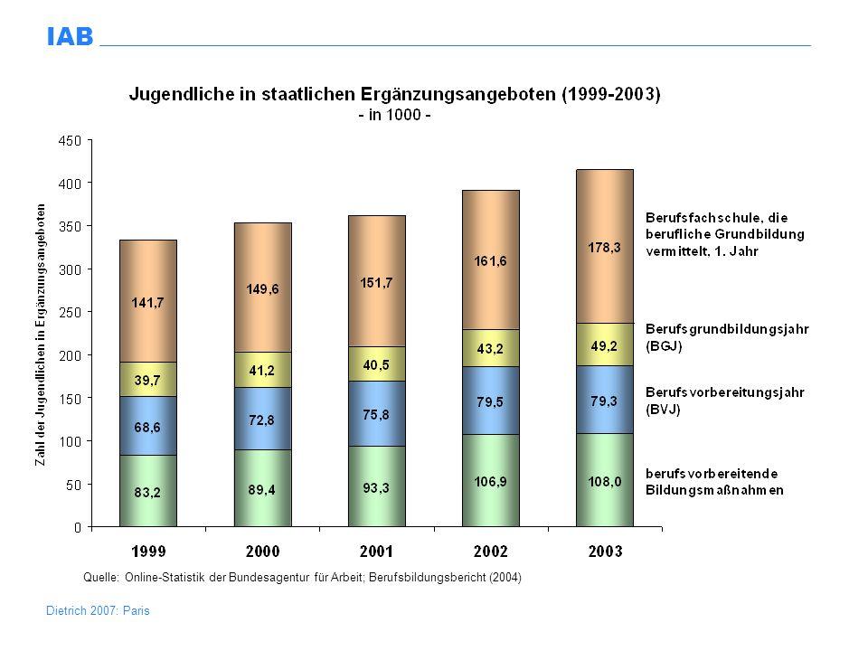 Excel/Reinberg/Jugendliche.xls Quelle: Online-Statistik der Bundesagentur für Arbeit; Berufsbildungsbericht (2004)