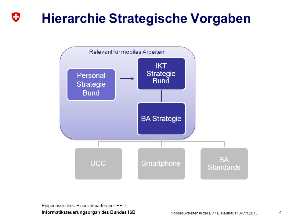 Hierarchie Strategische Vorgaben