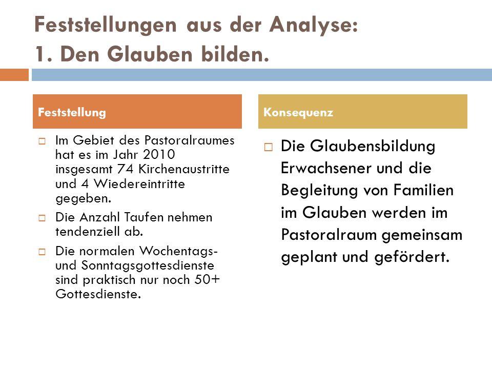 Feststellungen aus der Analyse: 1. Den Glauben bilden.
