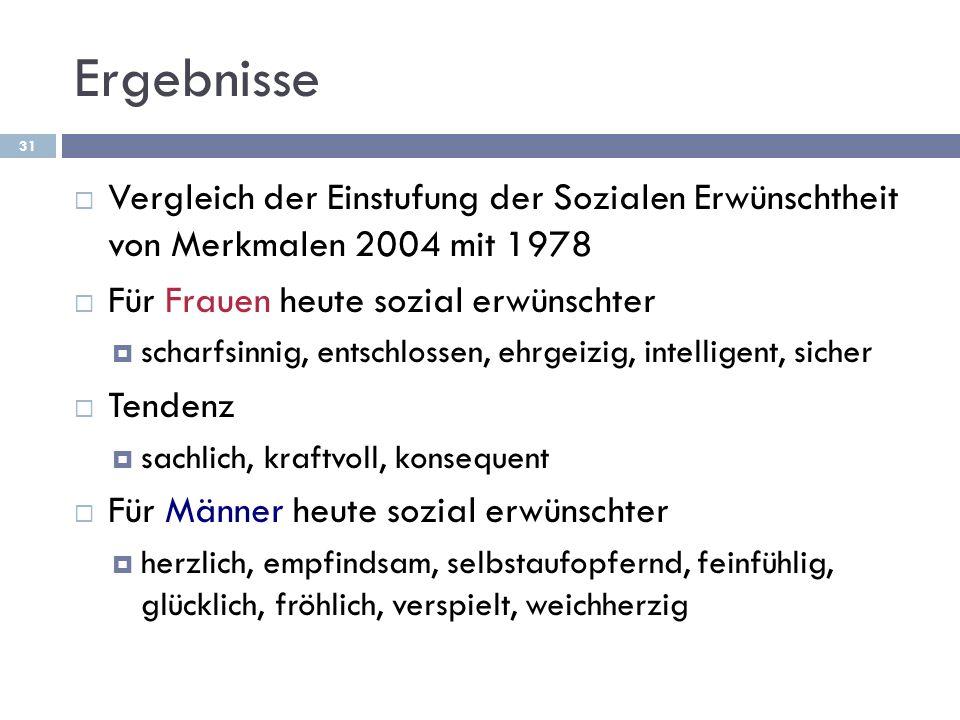 Ergebnisse Vergleich der Einstufung der Sozialen Erwünschtheit von Merkmalen 2004 mit 1978. Für Frauen heute sozial erwünschter.