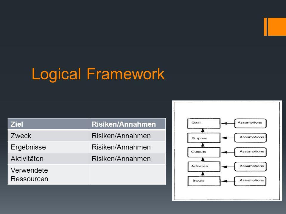 Logical Framework Ziel Risiken/Annahmen Zweck Ergebnisse Aktivitäten