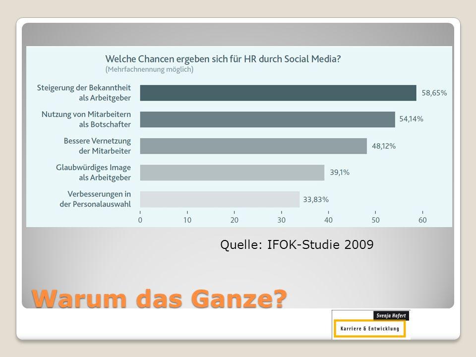 Quelle: IFOK-Studie 2009 Warum das Ganze