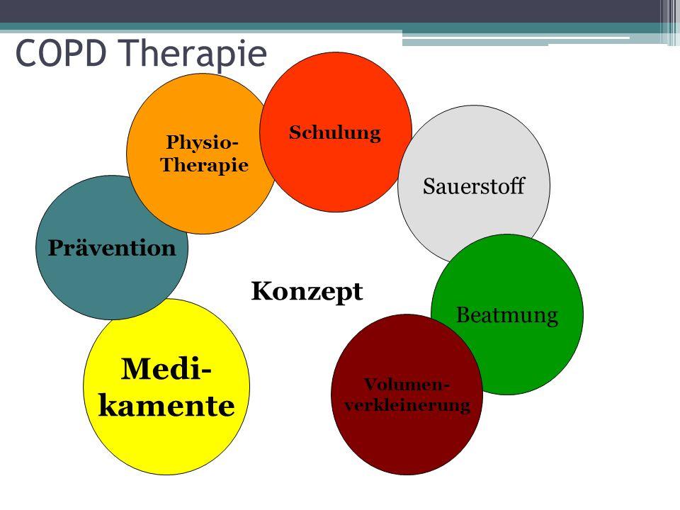 COPD Therapie Medi- kamente Konzept Sauerstoff Prävention Beatmung