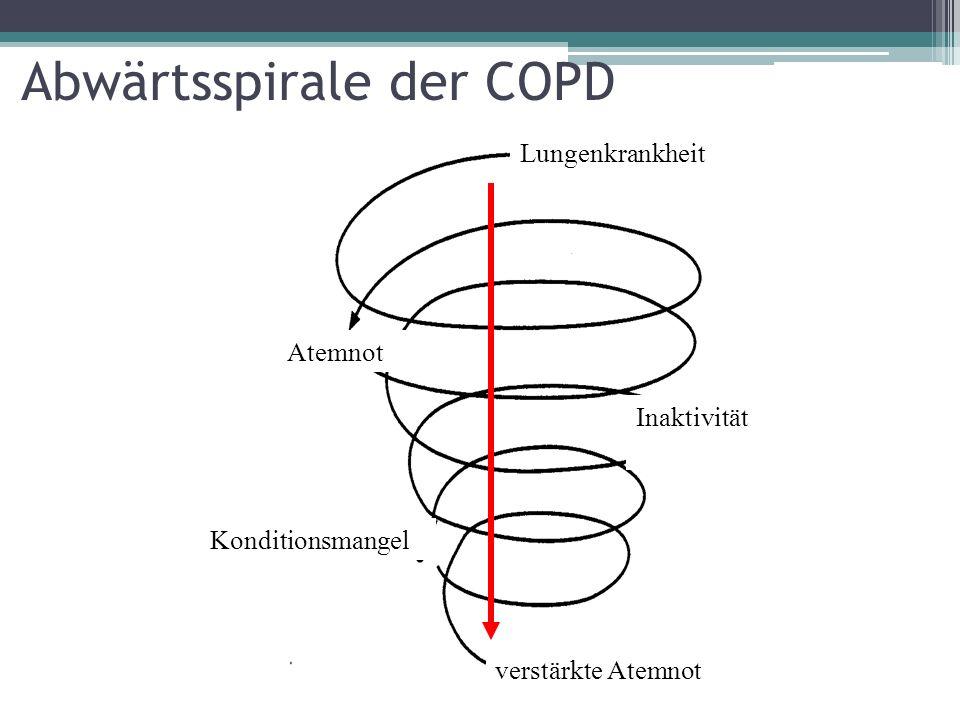 Abwärtsspirale der COPD