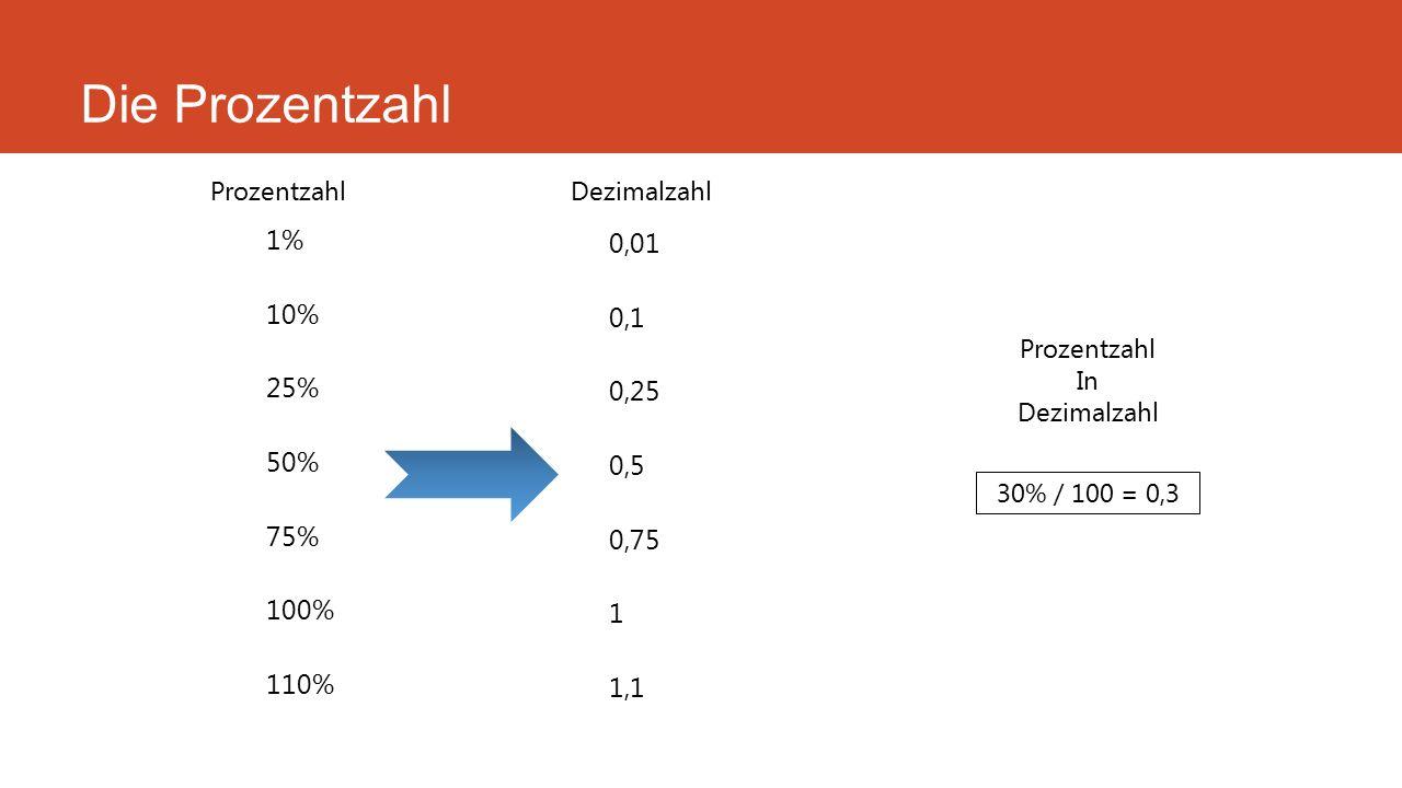 Die Prozentzahl 1% 10% 25% 50% 75% 100% 110% 0,01 0,1 0,25 0,5 0,75 1