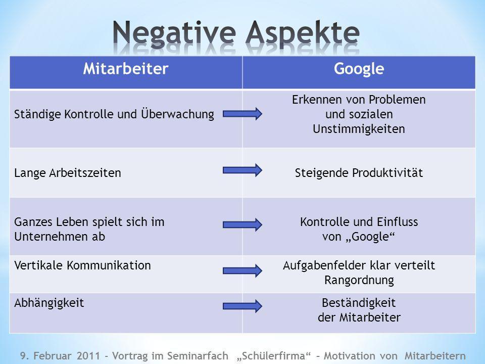 Negative Aspekte Mitarbeiter Google Ständige Kontrolle und Überwachung