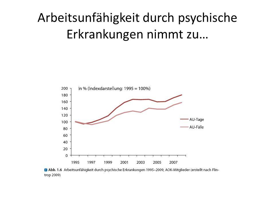 Arbeitsunfähigkeit durch psychische Erkrankungen nimmt zu…
