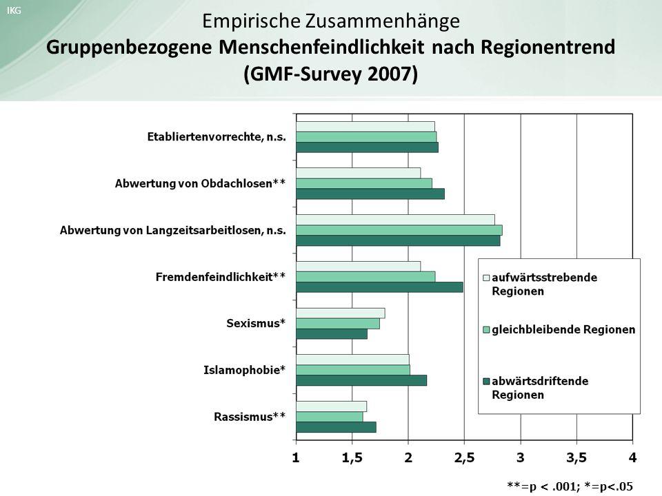 Empirische Zusammenhänge Gruppenbezogene Menschenfeindlichkeit nach Regionentrend (GMF-Survey 2007)