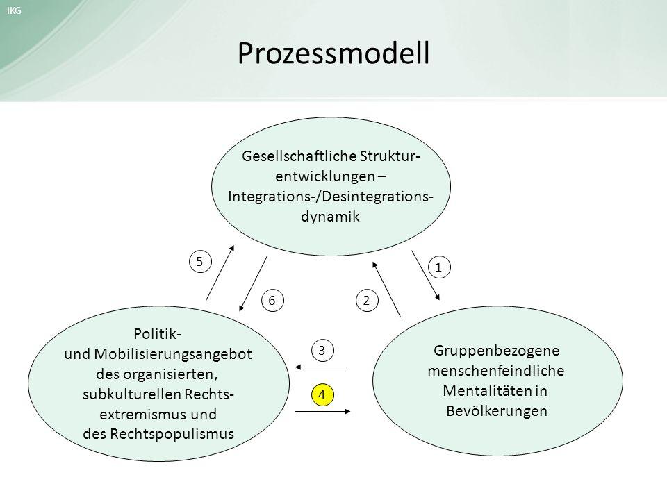 Prozessmodell Gesellschaftliche Struktur- entwicklungen –