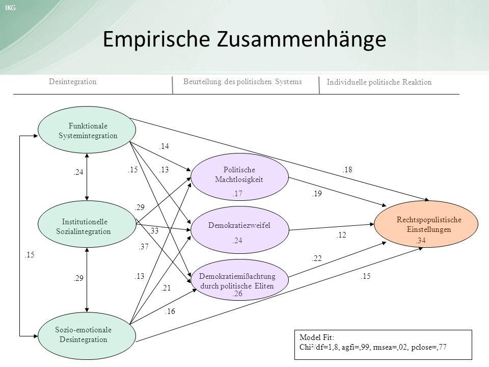 Empirische Zusammenhänge