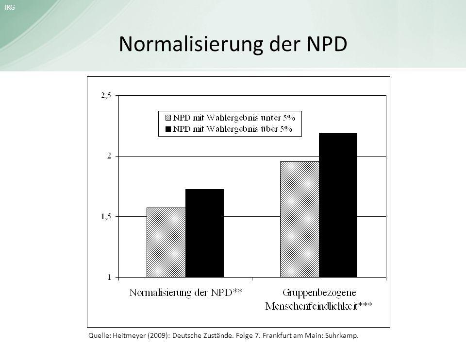Normalisierung der NPD