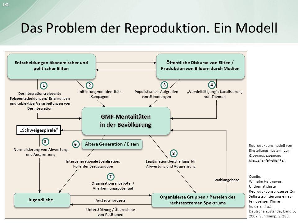 Das Problem der Reproduktion. Ein Modell