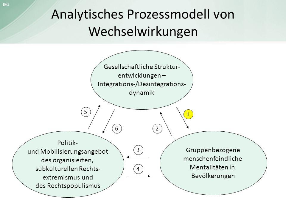 Analytisches Prozessmodell von Wechselwirkungen