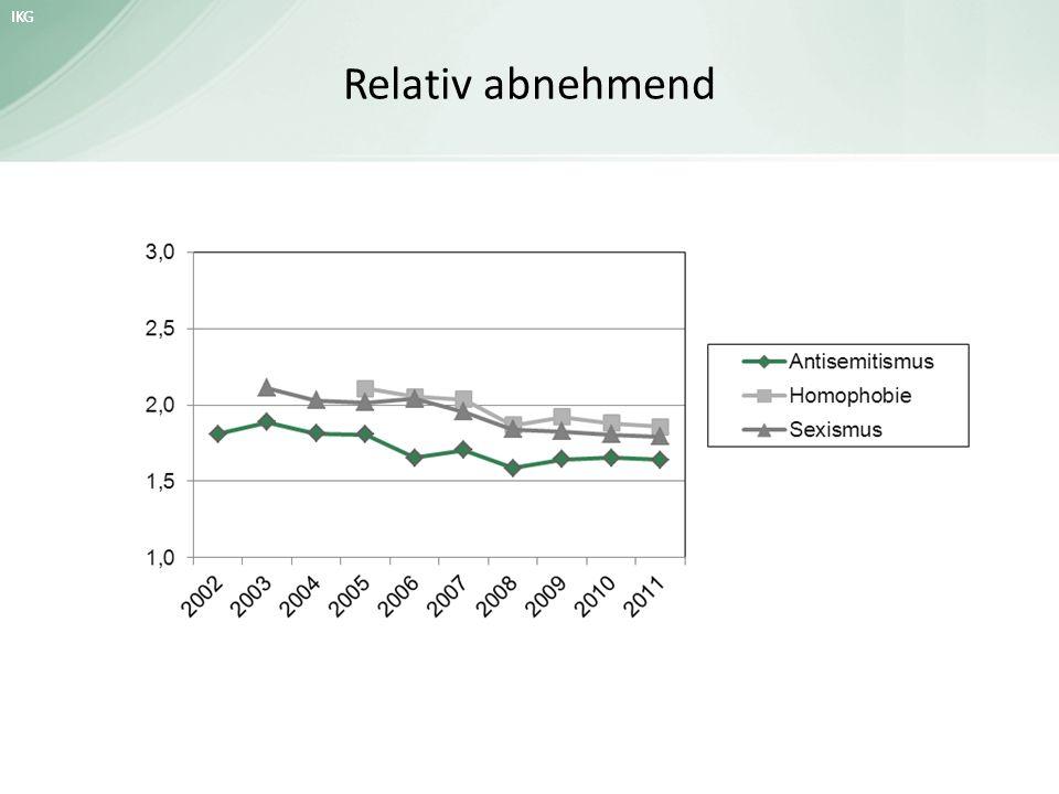IKG Relativ abnehmend