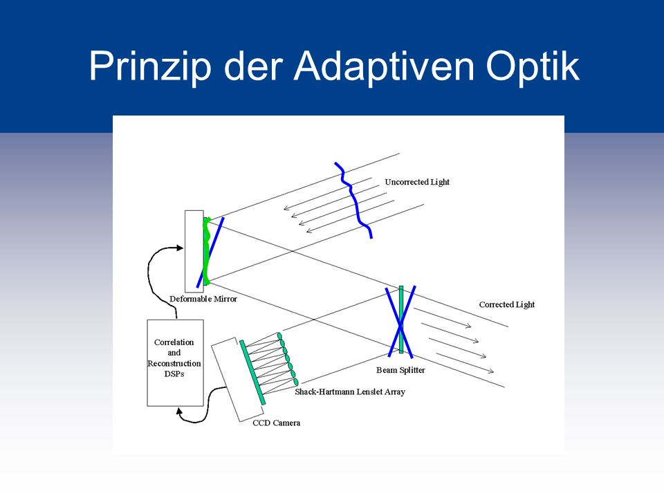 Prinzip der Adaptiven Optik