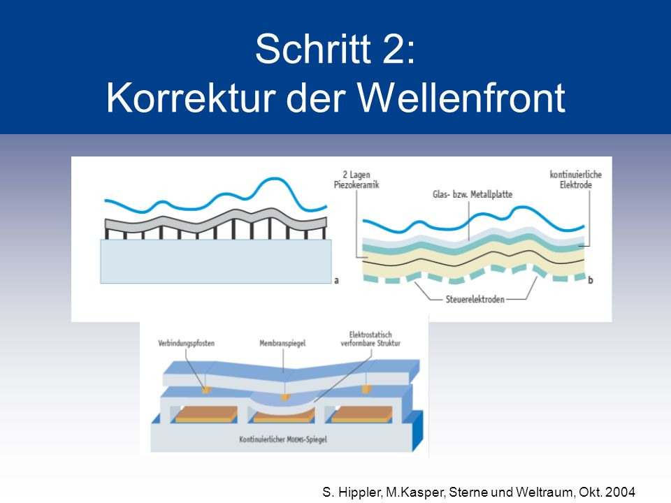 Schritt 2: Korrektur der Wellenfront