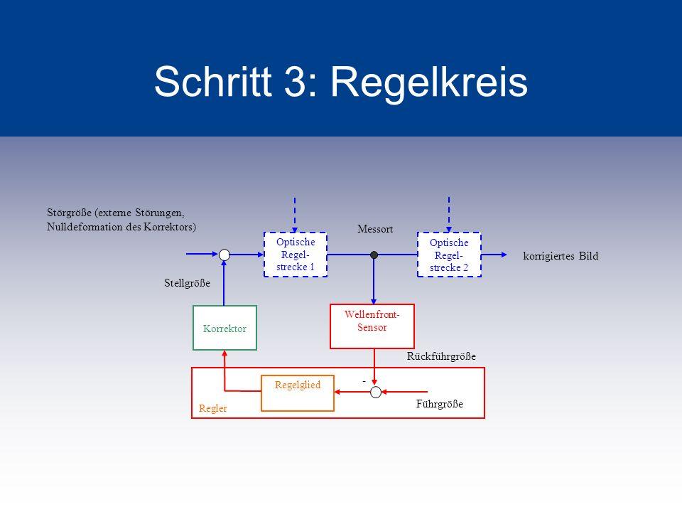 Schritt 3: Regelkreis Optische Regel-strecke 1. Optische Regel-strecke 2. Wellenfront-Sensor. Regler.
