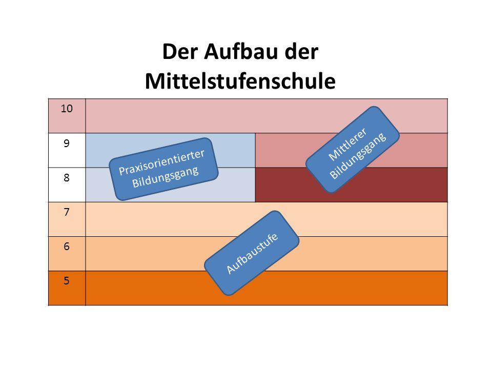 Der Aufbau der Mittelstufenschule