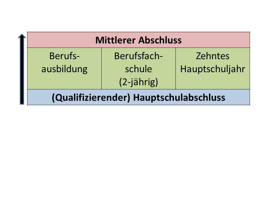 (Qualifizierender) Hauptschulabschluss