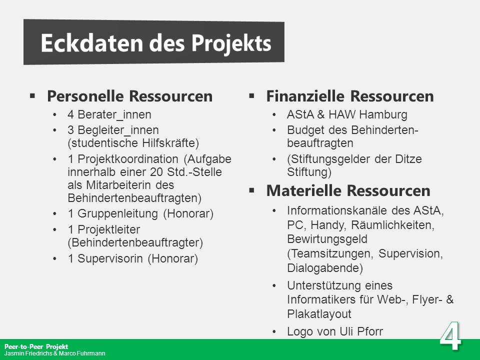 Eckdaten des Projekts Personelle Ressourcen Finanzielle Ressourcen