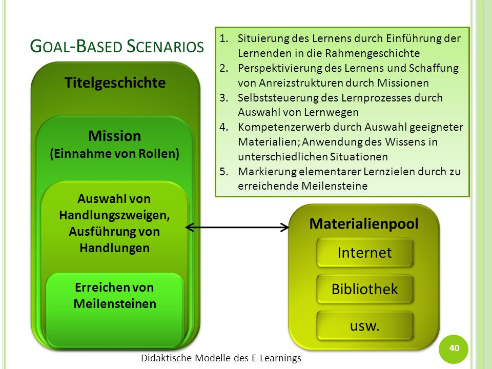Goal-Based Scenarios Titelgeschichte Mission Materialienpool Internet