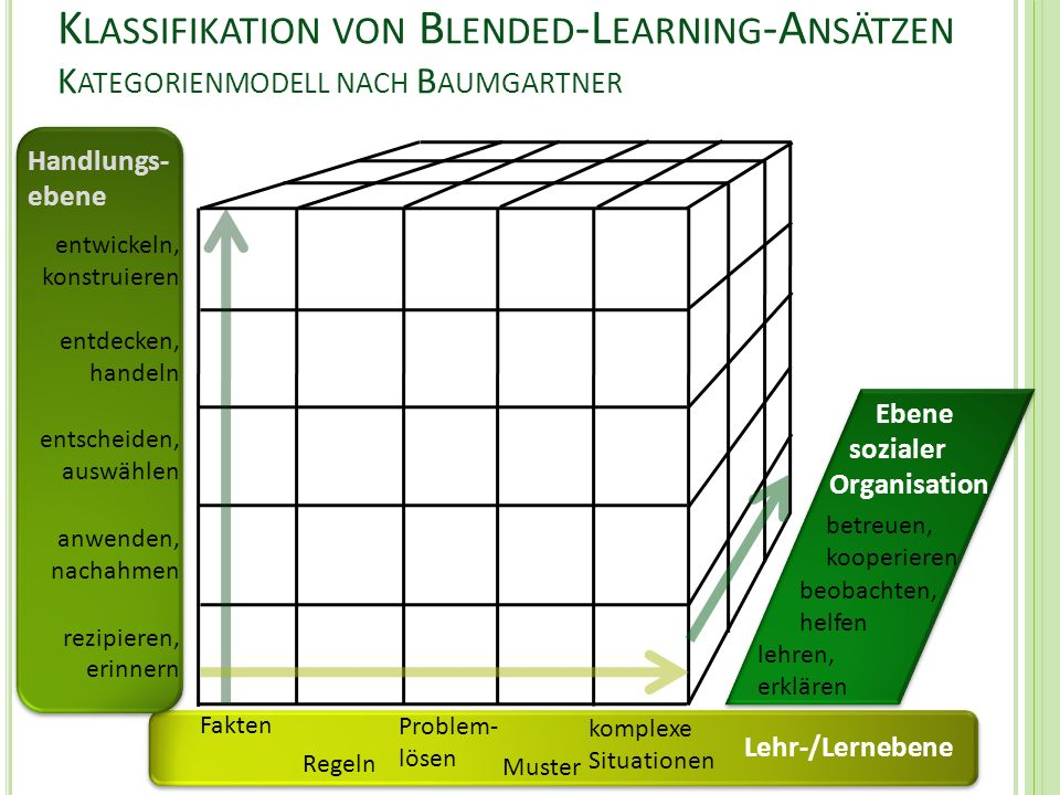 Klassifikation von Blended-Learning-Ansätzen Kategorienmodell nach Baumgartner