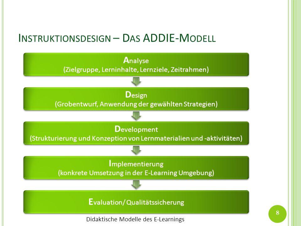 Instruktionsdesign – Das ADDIE-Modell