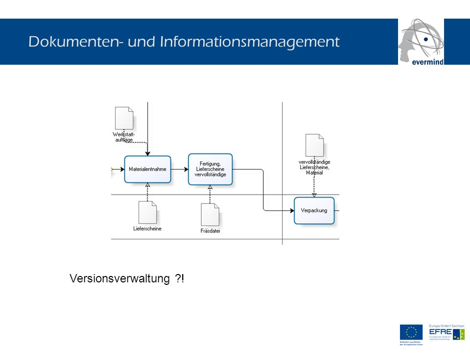 Dokumenten- und Informationsmanagement