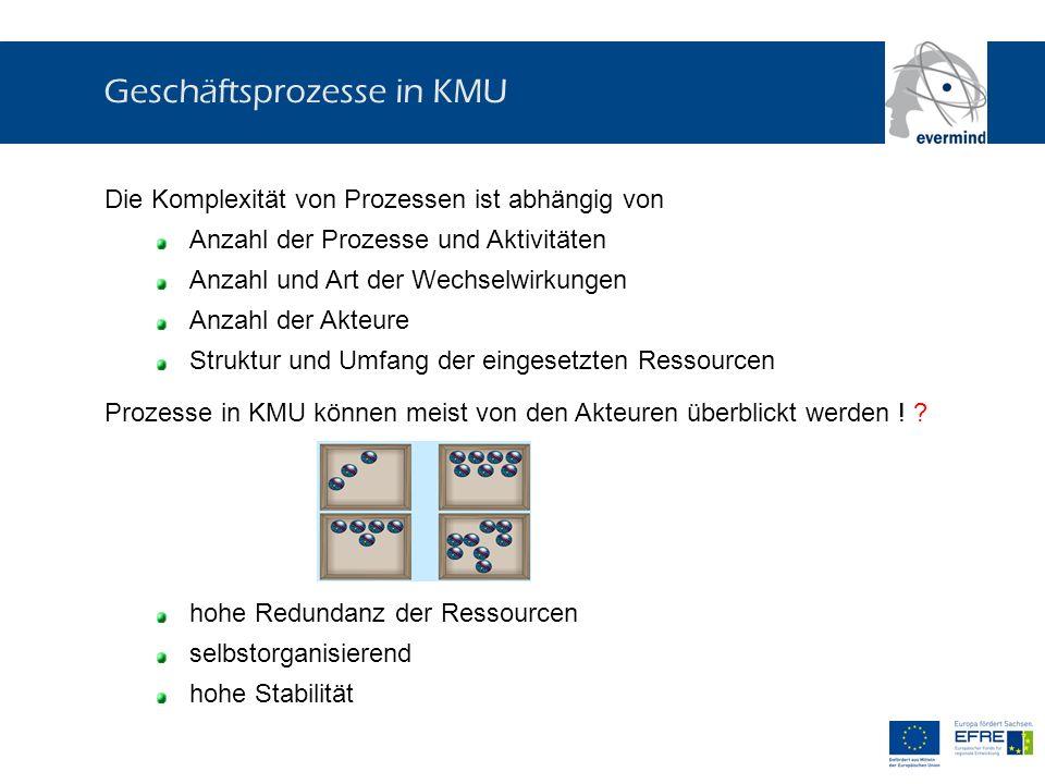 Geschäftsprozesse in KMU