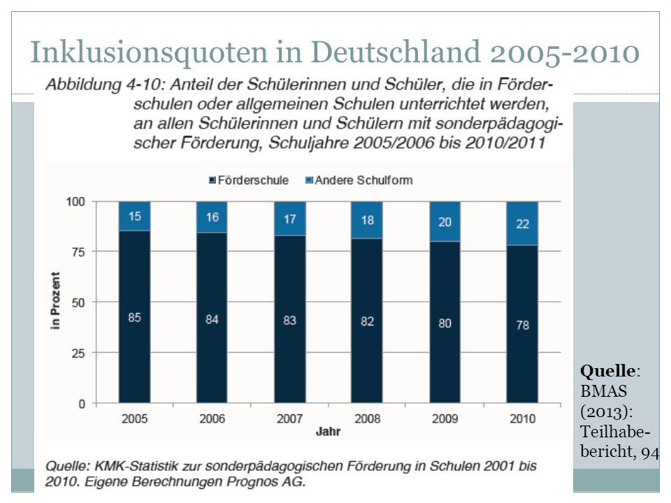 Inklusionsquoten in Deutschland 2005-2010