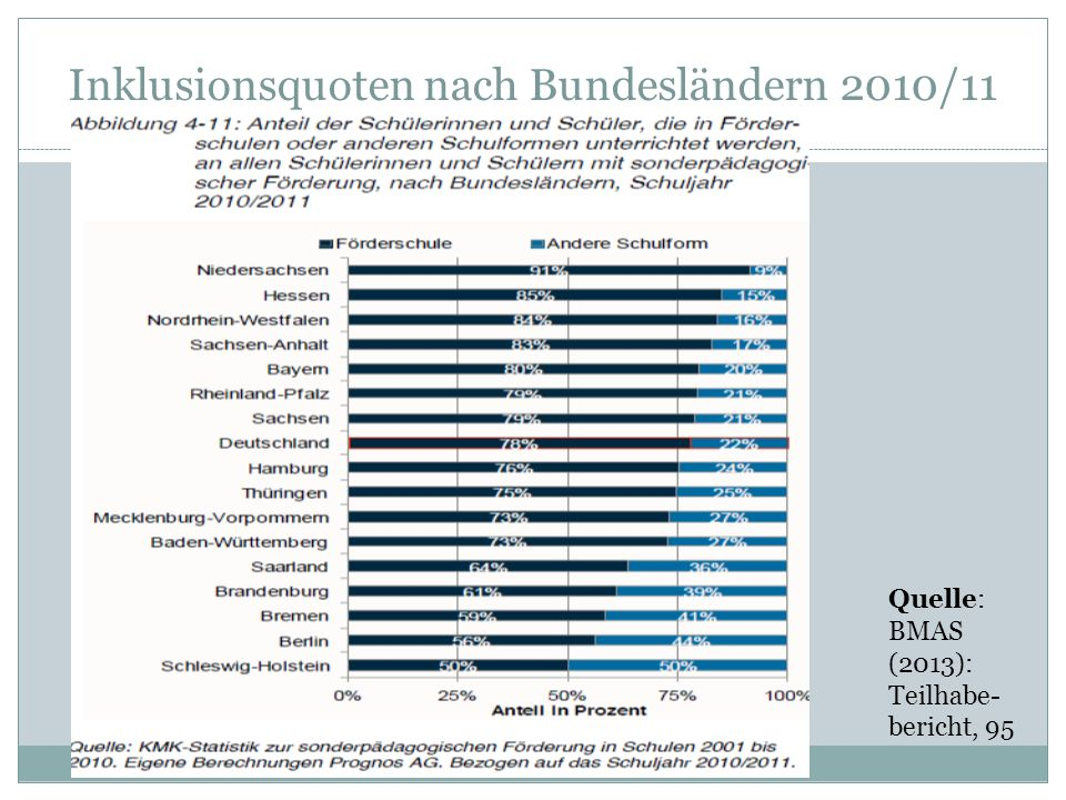Inklusionsquoten nach Bundesländern 2010/11