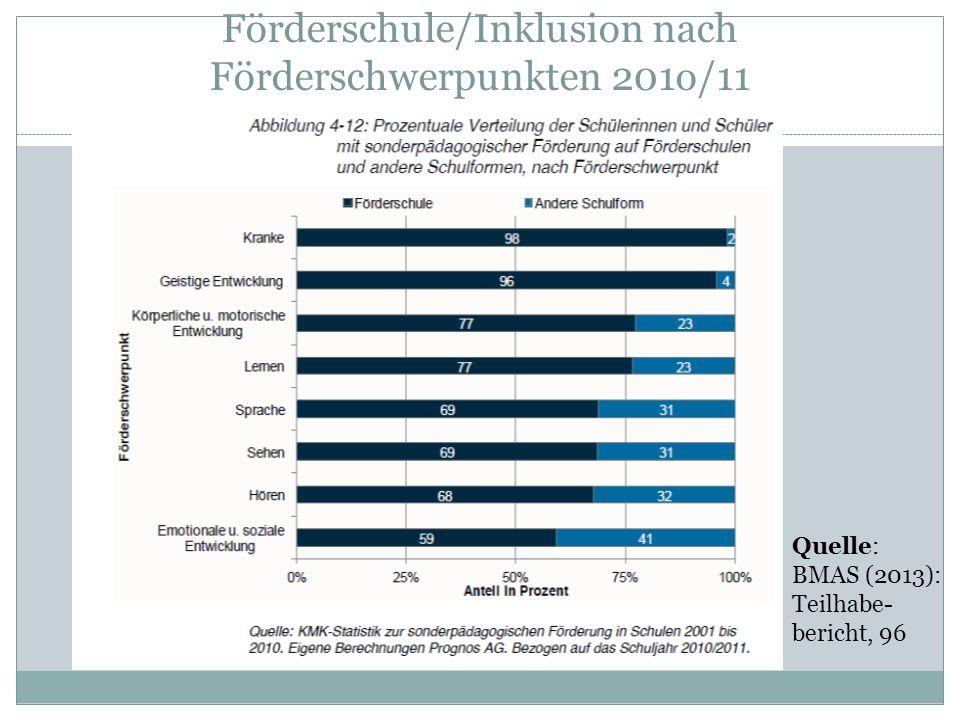 Förderschule/Inklusion nach Förderschwerpunkten 201o/11